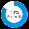 clientele-france-nl